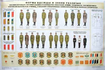 Soviet Army uniforms and ranks poster